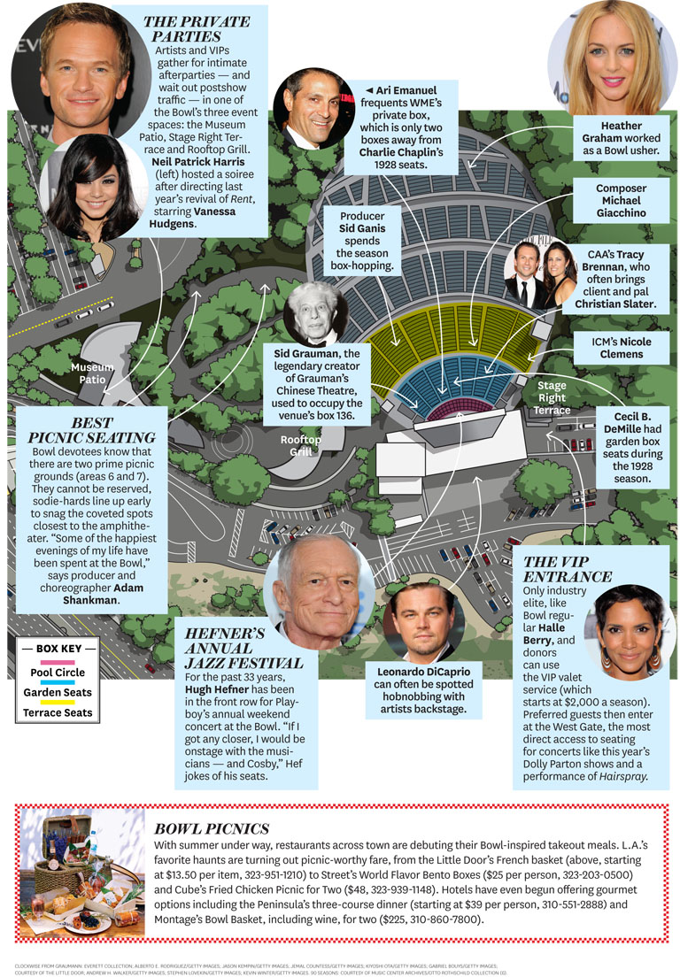 Issue 23 Hollywood Bowl Infographic 2011