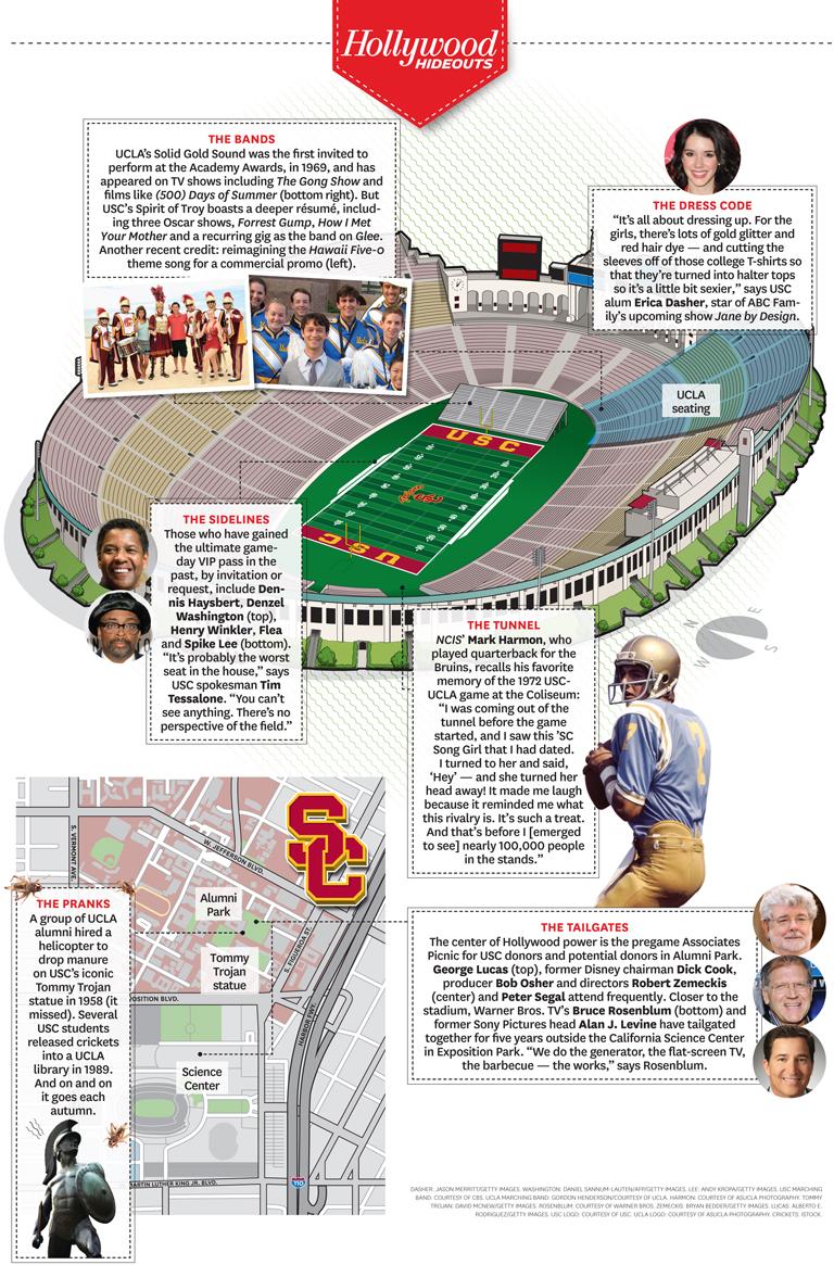 43 STY USC vs. UCLA Map Infographic iPad