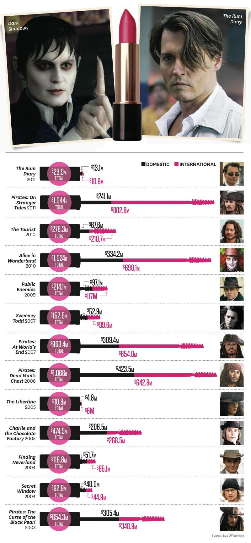 2012-17 REP Johnny Depp Makeup Infographic P IPAD