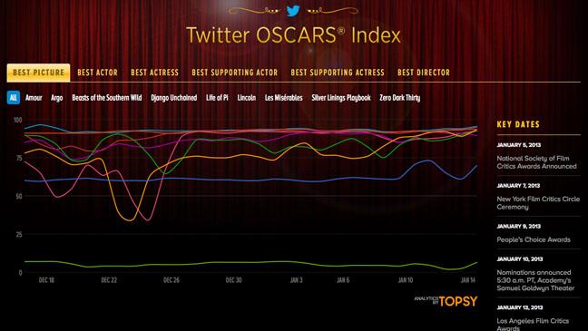 Twitter Oscars Index - H 2012
