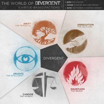 Divergent Infographic - S 2013