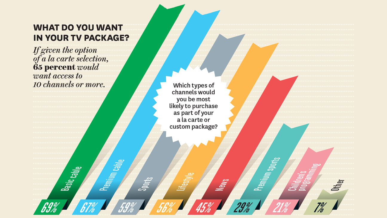 What Do You Want in Your TV Package?