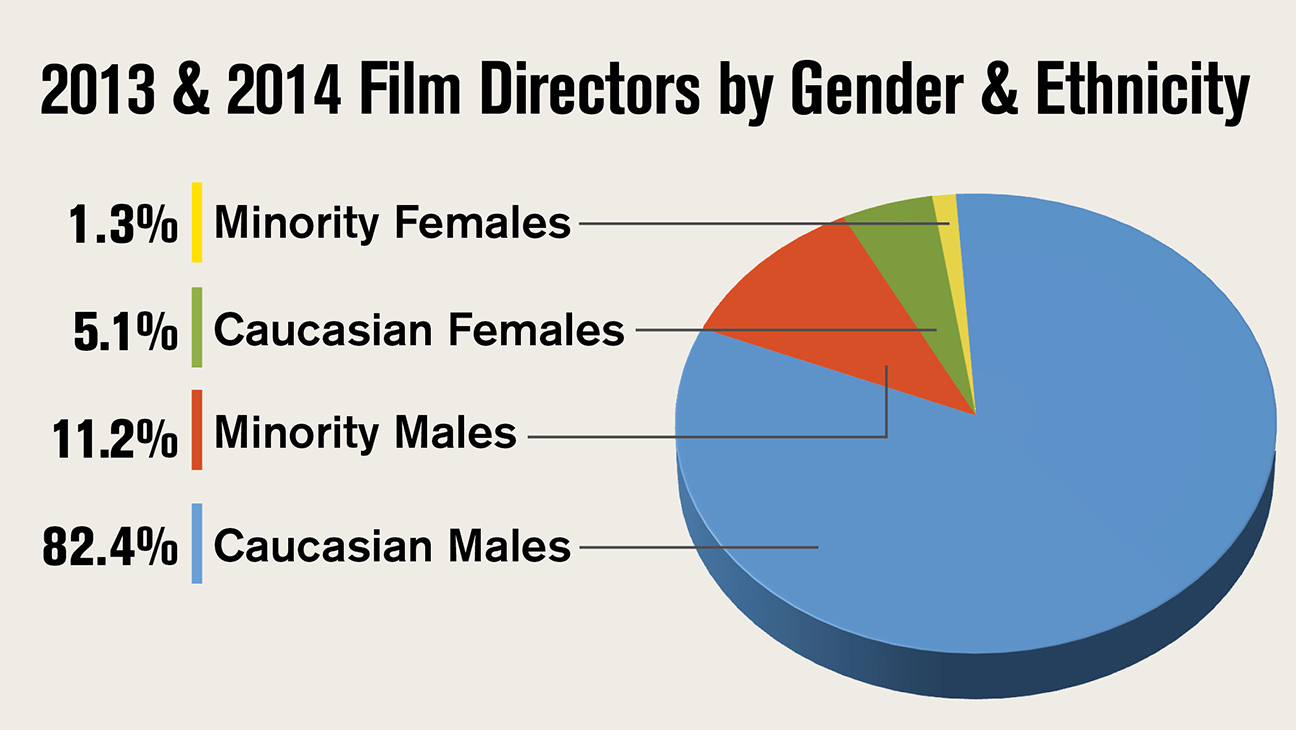 Directors by Gender and Ethnicity - H 2015