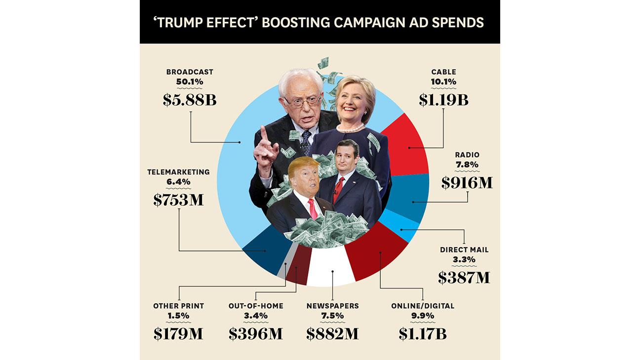 Trump Effect Boosting Campaign Ad Spends - H 2016