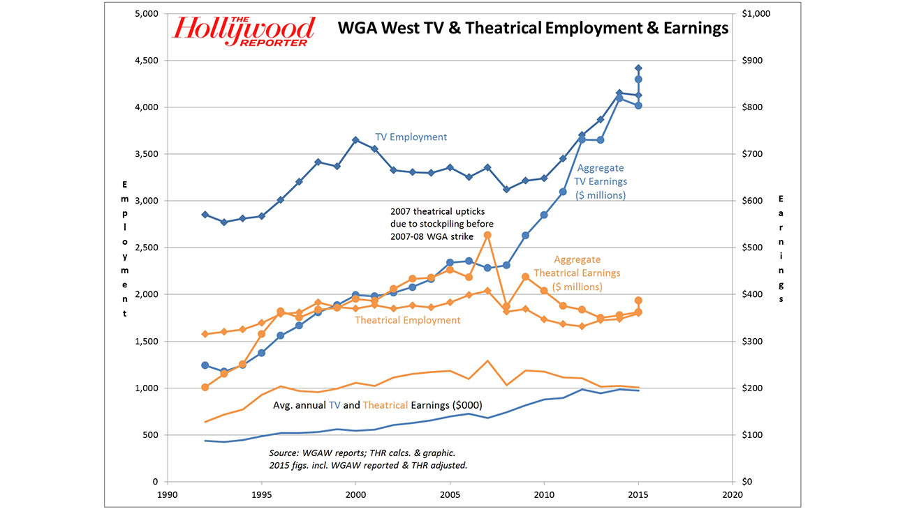 WGA_West_TV_&_Theatrical_Employment_&_Earnings_Chart - H 2016