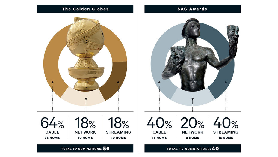 Golden Globes and SAG Noms Decoded -Graphic- H 2016