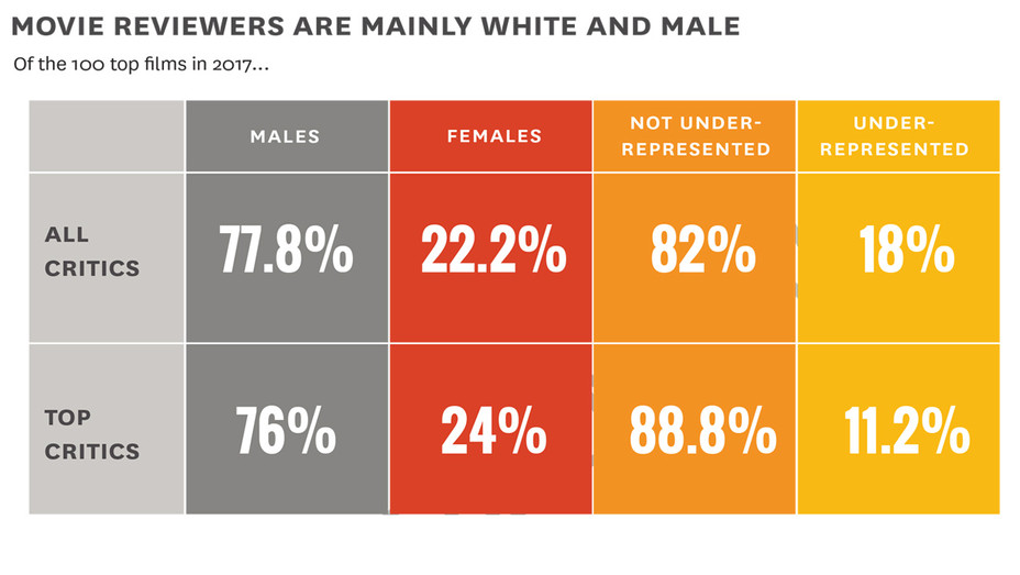 Movie Reviews are Mainly White Males - Publicity - H 2018