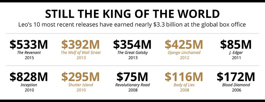the king of the world leo-Embed-2019